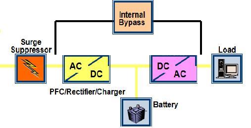 UPS công nghệ Online là gì