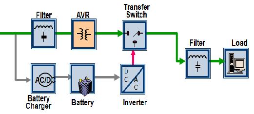 UPS công nghệ line interactive là gì